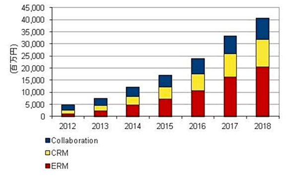 図2 国内ソーシャルビジネス関連市場 2012〜2018年の売上額予測(出典:IDC Japanの発表資料)