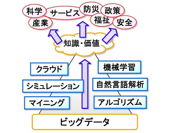 図1 ビッグデータ研究のイメージ(出典:国立情報学研究所 宇野毅明教授の資料)