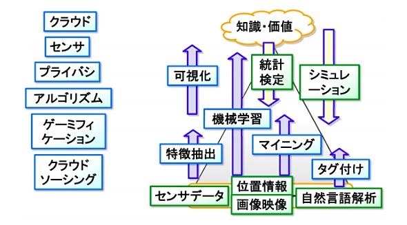 図2 ビッグデータ分析技術の大まかな分類(出典:国立情報学研究所 宇野毅明教授の資料)