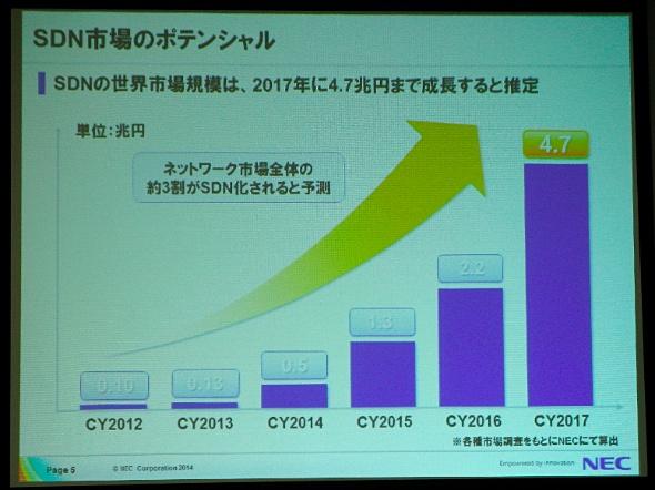 図2 SDNの世界市場規模の推移(出典:NECの資料)