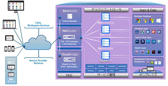 図2 モバイルワークスペースアーキテクチャ