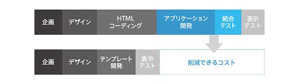既存PCサイトのリソースを使うことで、開発工数を減らし制作コストを削減(グラフ比率はイメージ)