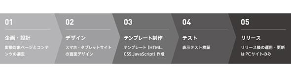 ジーンコード導入時の制作の流れ