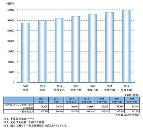 ITアウトソーシングサービス市場規模推移と予測(出典:矢野経済研究所)