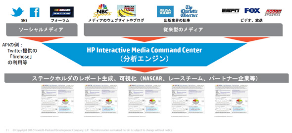 HP Interactive Media Command Centerイメージ