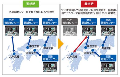 SDN活用イメージ
