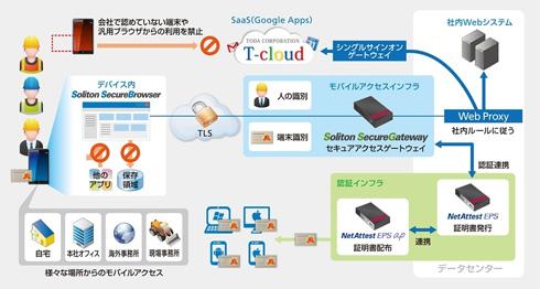 戸田建設のBYODシステム構成図
