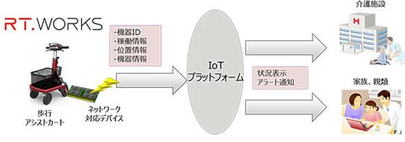 IoTプラットフォームを活用した歩行アシストカートの利用イメージ図
