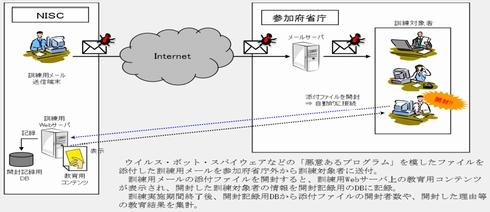 年金 プログラム 仕様 日本 機構 チェック