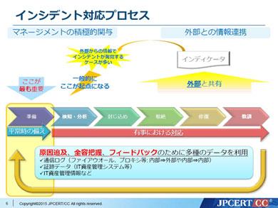 """企業CSIRTの最前線:CSIRTづくりに""""魂""""を込めて――JPCERT/CCのアドバイス (3/3)"""
