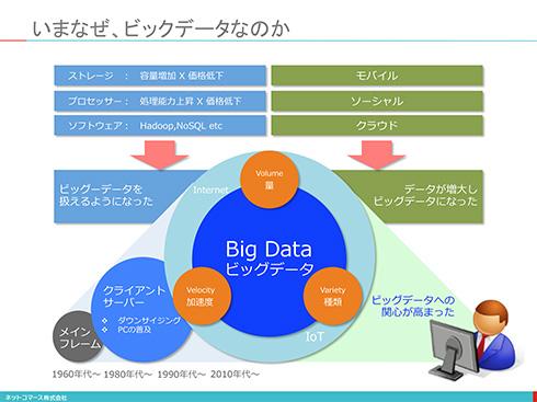 【図解】コレ1枚で分かる「ビッグデータ」