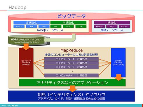 コレ1枚で分かる「Hadoop」