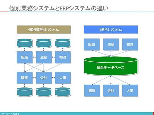 コレ1枚で分かる「ERPシステム」:個別業務システムとERPシステムの違い