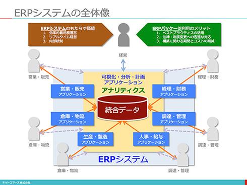 【図解】コレ1枚でわかる「ERPシステムのメリット」