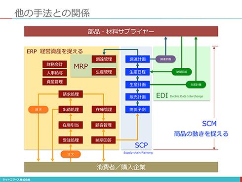 【図解】コレ1枚で分かる「ERPと他の手法との関係」