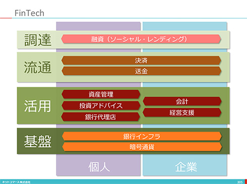 【図解】コレ1枚で分かる「FinTech」
