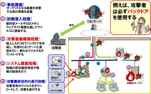 """第16回 標的型攻撃が生んだセキュリティビジネスの""""光と影"""":日本型 ..."""