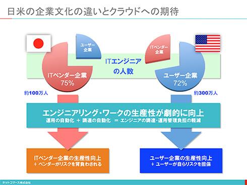 【図解】コレ1枚で分かる「日米のビジネス文化の違いとクラウドコンピューティング」