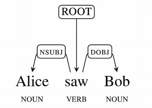 Google、自然言語理解(NLU)の基礎となる「SyntaxNet」を