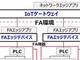 日立・三菱電機・インテル、IoTテストベッドを共同展開