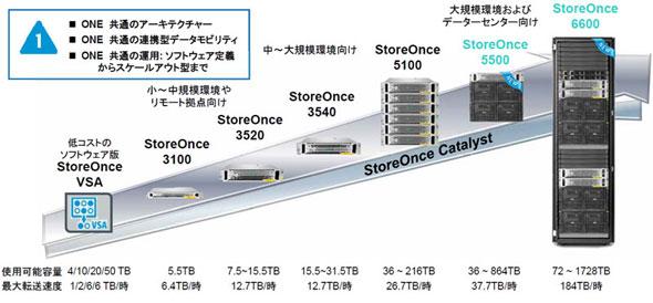 StoreOnce