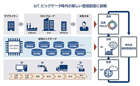 NEC、ERP刷新で経営ビッグデータの活用システムを構築完了