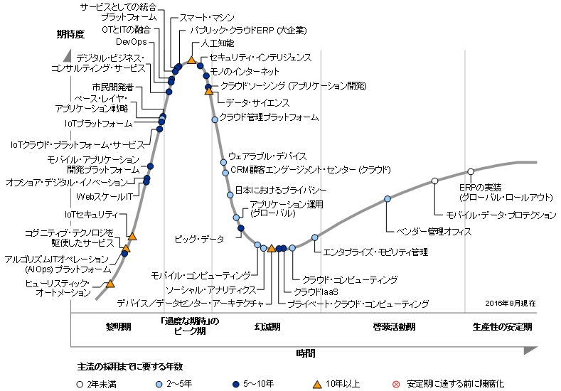 日本の2016年版ハイプ・サイクル(出典:ガートナー ジャパン)