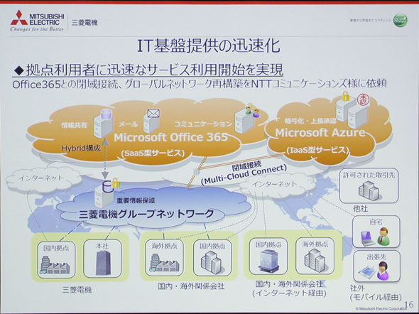 三菱電機の事例