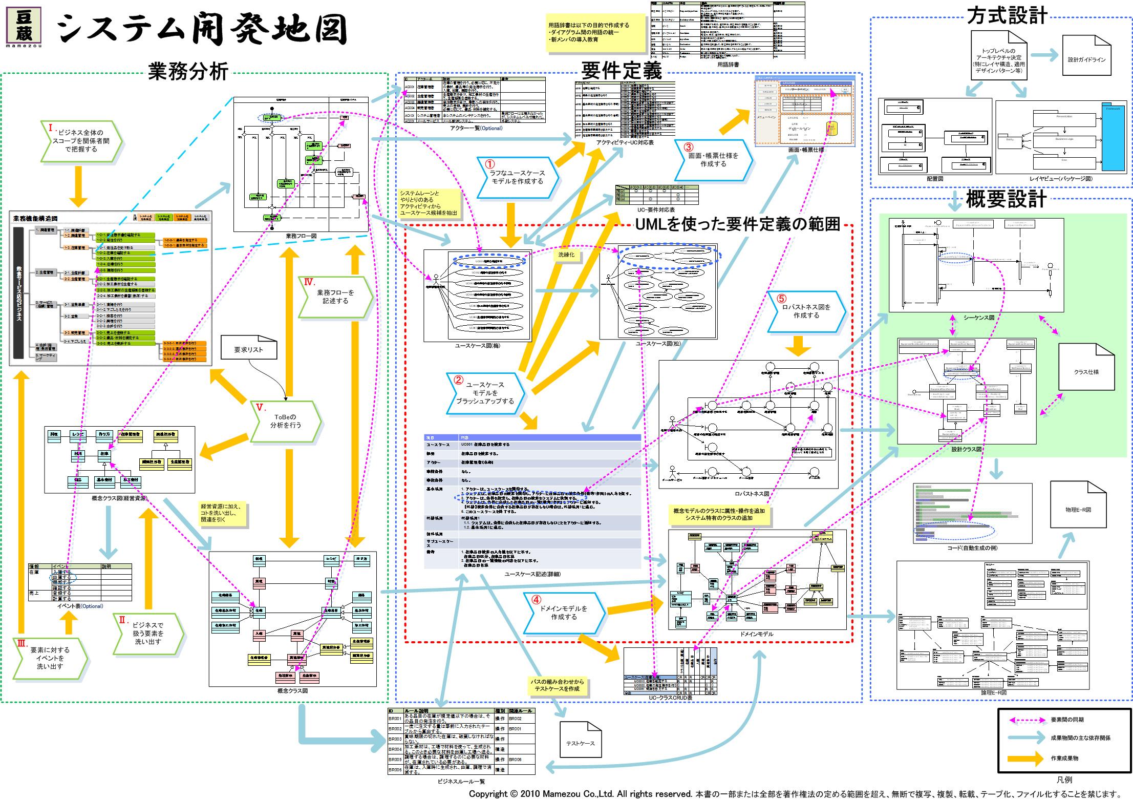 もう迷わないシステム開発:「システム開発地図」の使い方と作り方 第3回 (1/4)