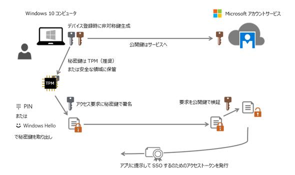 実機で徹底検証】「パスワードのない世界」へ 「Windows Hello for