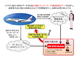JALとIBM、ビッグデータ活用で航空機の整備精度を高める「故障予測分析」を開始