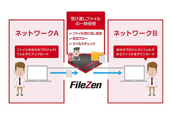 ソリトンシステムズの「FileZen」