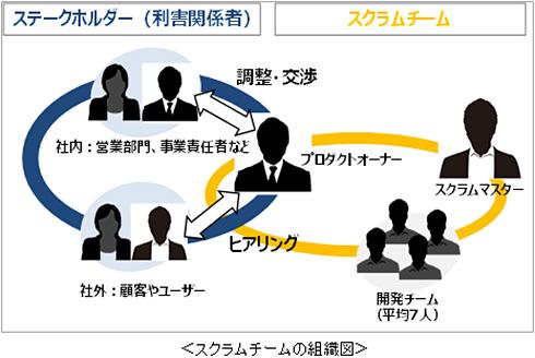 アジャイル開発時のスクラムチームの組織図