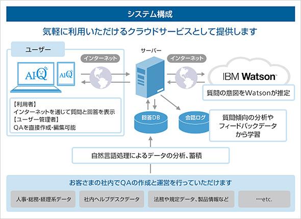 木村情報技術のAI-Q