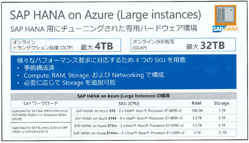 SAP HANA on Azure