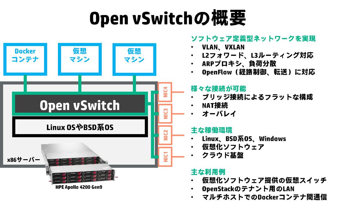 第34回 Open vSwitchで作るDockerのネットワーク(OVSを知る編):古賀政純の「攻めのITのためのDocker塾」(1/3 ページ)