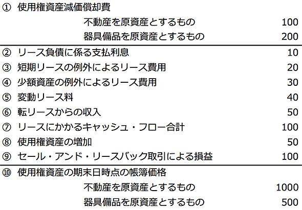 図1:IFRS16で求められる開示項目(IFRS16第53・54項をもとに編集部で作成)