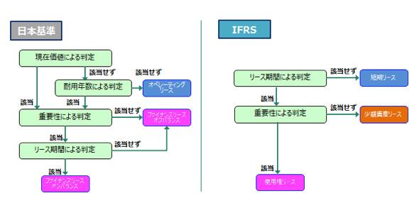 図2:日本基準とIFRS16の判定ロジックの比較