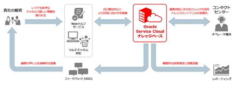 老舗温泉旅館「一の湯」、Oracle Service Cloud導入でカスタマー