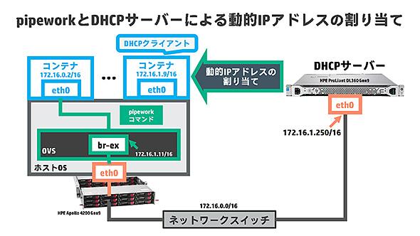 pipewowrkとDHCPサーバで動的にIPアドレス割り当て