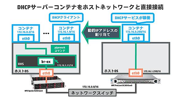 pipewowrk DHCPサーバコンテナをホストネットワークと直接接続