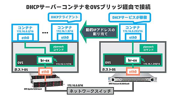 pipewowrk DHCPサーバコンテナをOVSブリッジ経由で接続