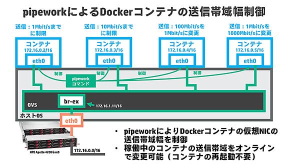 pipeworkによるDockerコンテナの送信帯域幅制御