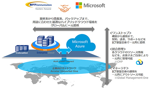NTTコムと日本マイクロソフト、ハイブリッドクラウドサービスの展開で協業