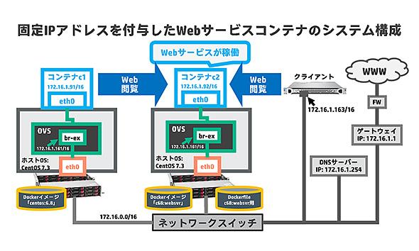 図. 固定IPアドレスを付与したWebサービスコンテナのシステム構成