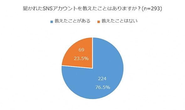 ワークスモバイルジャパン 調査