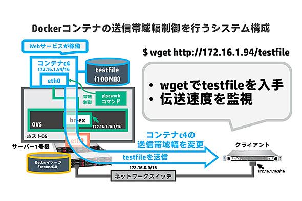 図. Dockerコンテナの送信帯域幅制御を行うシステム構成