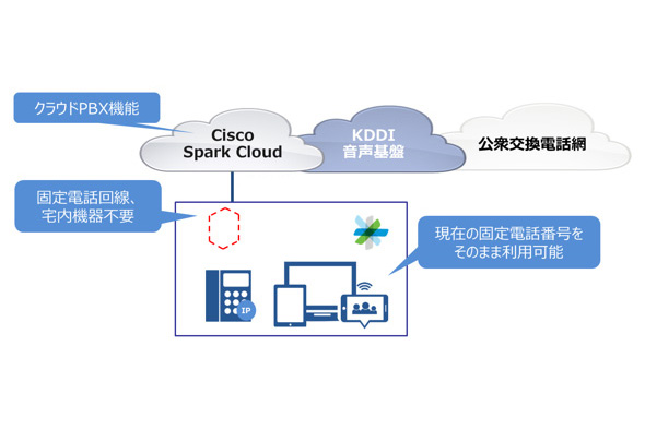 KDDI and Cisco