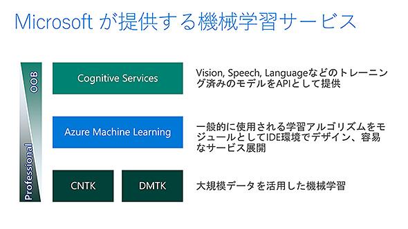 Microsoftが提供する機械学習サービス