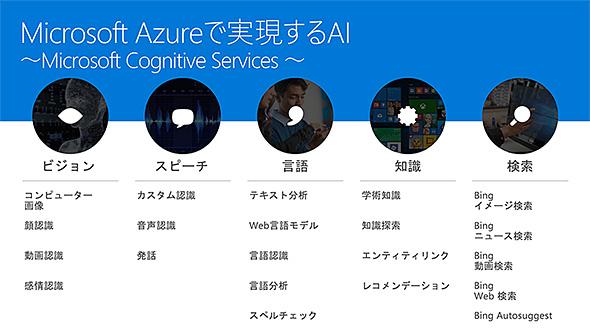 Cognitive Servicesの5つのカテゴリー